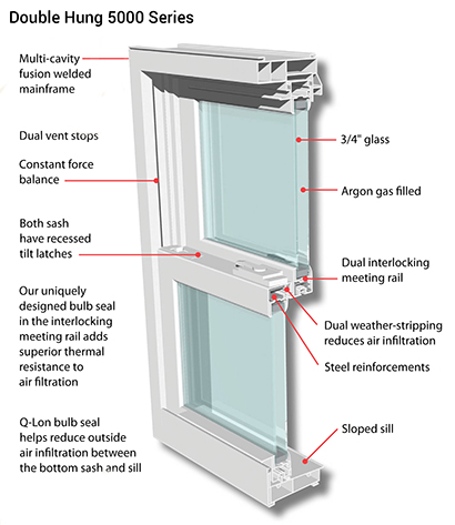 5000 Series Double Hung Windows