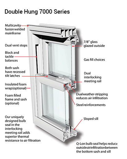 7000 Series Double Hung Windows